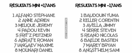 St Maxime 2011 (France): Results