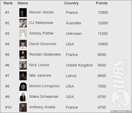 World Rolling Series: 2013 Rankings