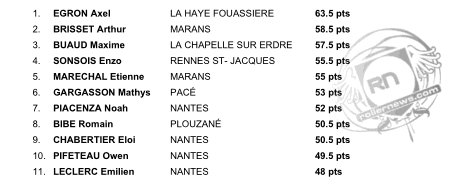 Vendee Freestyle Session 2015 results